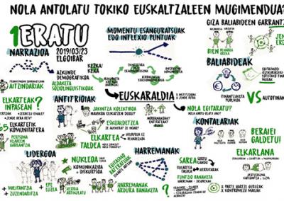 topagunea-1eratu-mintegia-ariketa